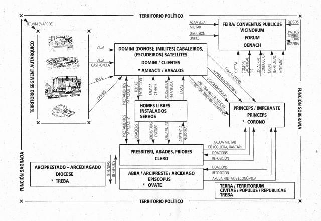 Evolução da Treba/Toudo, Ciuitas/Populus, á Terra, Comiso, Diôcesis, Arciprestazgo
